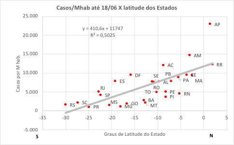 casos covid x latitude