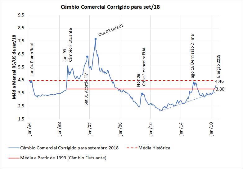 Evolução do Câmbio R$;US$, corrigidas as inflações